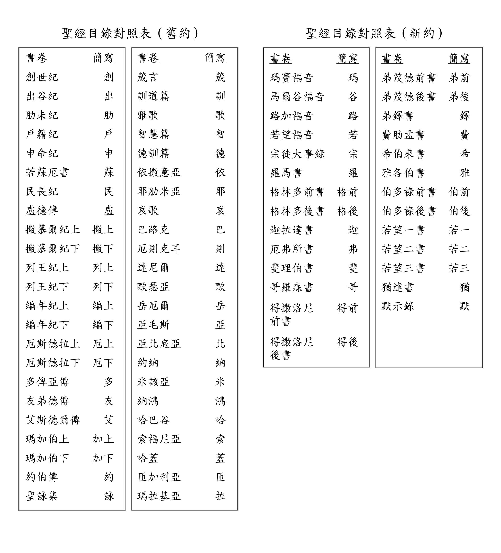 聖經目錄對照表